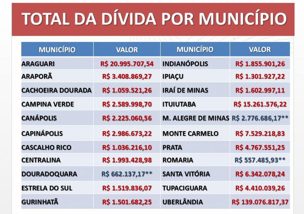 Departamento de assessoria em gestão pública da Amvap, apresenta montante da dívida do Estado com os municípios. Imagem: arte Amvap.